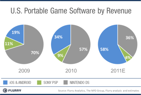 US portable gaming revenue flurry Smartphone Gaming Growing Rapidly, Nintendo DS Declining