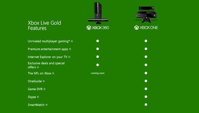 Microsoft Lists Xbox One Gold Features